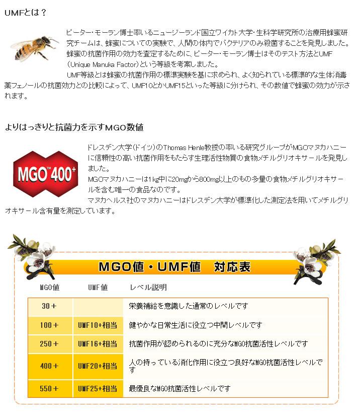 UMF値とMGO値