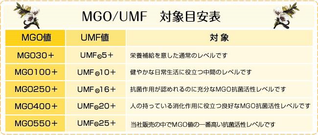 MGO・UMF対応表